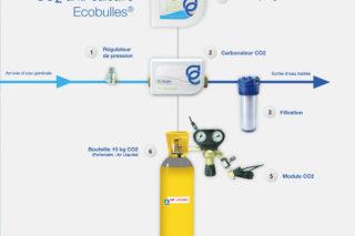Schéma Ecobulles