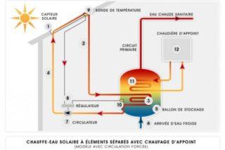 chauffe eau solaire fonctionnement schéma CESI