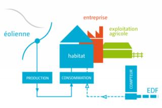 schéma fonctionnement éolienne