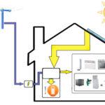production électricité solaire jour