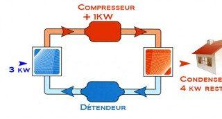 schema pompe à chaleur air eau